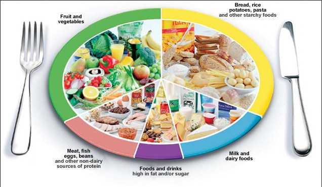 Which Foods facilitate Diabetes?